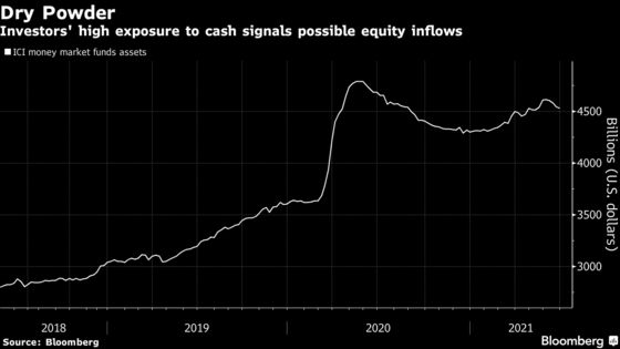 Investors Don't See End to Record-Breaking Equity Rally Just Yet
