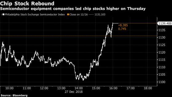 Beaten-Down Chip Equipment Stocks Lead Semiconductor Rebound