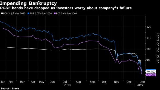 PG&E Warned Investors About Disasters. It Was Mostly Ignored