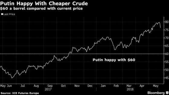 Putin Says Oil at $60 Suits Russia as OPEC Weighs More Supply