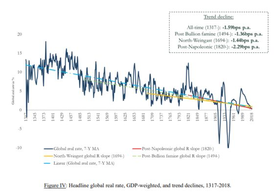 16th-Century Traders Could've Predicted Zero Rates