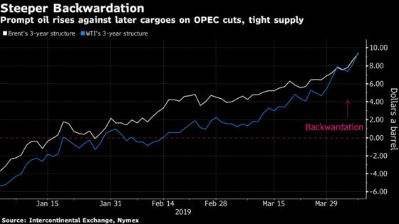 Goldman Says for a Peek Into Oil's Future, Go Back to 1990s