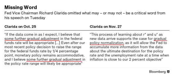 Missing Word in Clarida Speech Creates Some Mystery on Fed Rates