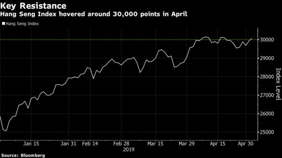 Hong Kong's Best Stock Rally Since 2015 Is Under Threat