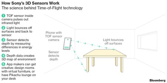 You Could Soon Take 3-D Photos on Huawei's NextPhone