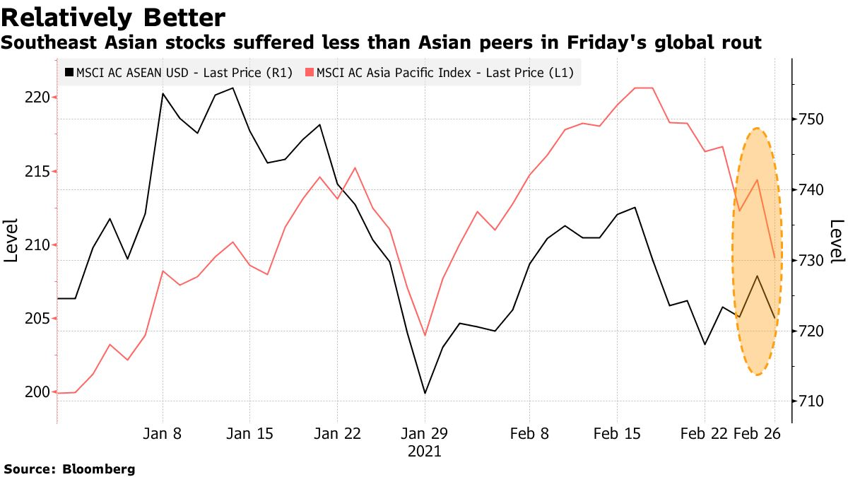 Southeast Asian stocks suffered less than Asian peers in Friday's global rout