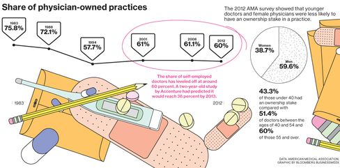 Private-Practice Doctors Are Far From Disappearing