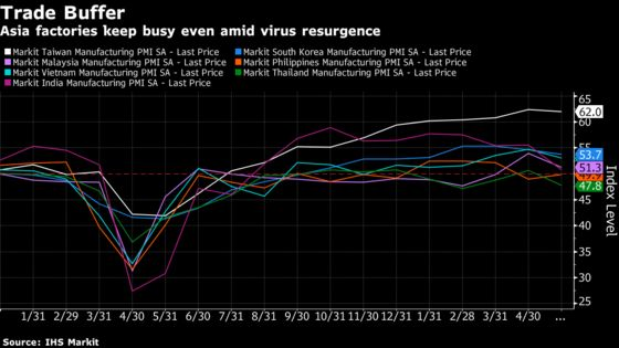 Charting the Global Economy: Supply Constraints Restrain Growth