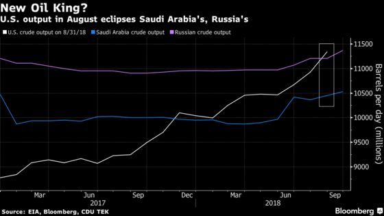 U.S. Passes Russia -- Briefly -- to Become Top Oil Producer