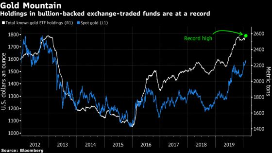 Global Investors Have Never Had This Much Gold Stashed in ETFs