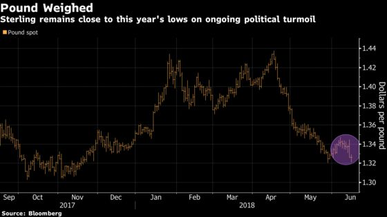 Pound Political Trauma May Continue Even With BOE Back in Focus