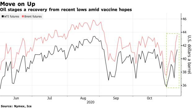Oil stages a recovery from recent lows amid vaccine hopes