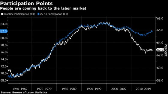 Participation Rate Emerges as Fed's Big Job-Market Mystery