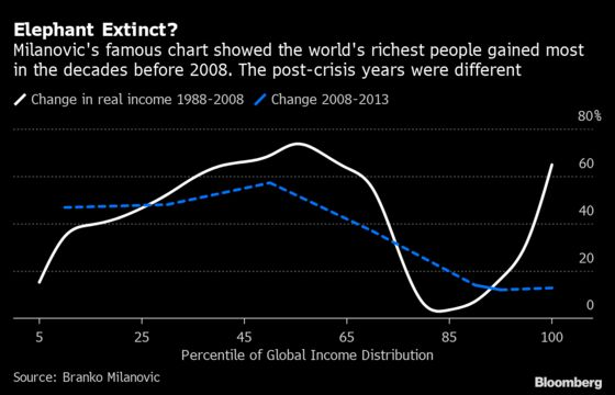 Asia's Rise After 2008 Made World Less Unequal, New Study Finds