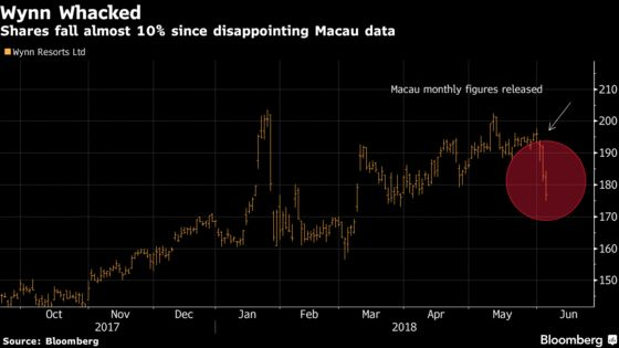 Macau Casinos Drop for 4th Day on China Crackdown Concerns