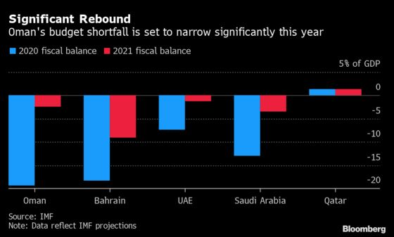 IMF's Technical Help in Oman Will Unlikely Result in Aid Package
