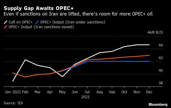 IEA Says Oil Demand May Return to Pre-Crisis Levels in a Year