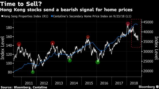 An Early Warning Sign for the World's Priciest Homes Is Flashing Sell