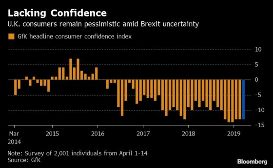 U.K. Retailers Are Being Hit Hardby Brexit Uncertainty
