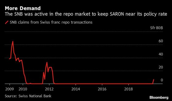 Swiss National Bank Pulls a Trick Last Used During the Crisis
