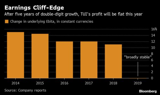 TUI Shares Lose More Than 1 Billion Pounds on Forecast Cut
