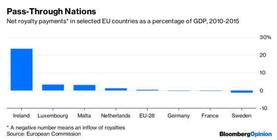 The EU Faces Its Make-or-Break Moment on Taxes