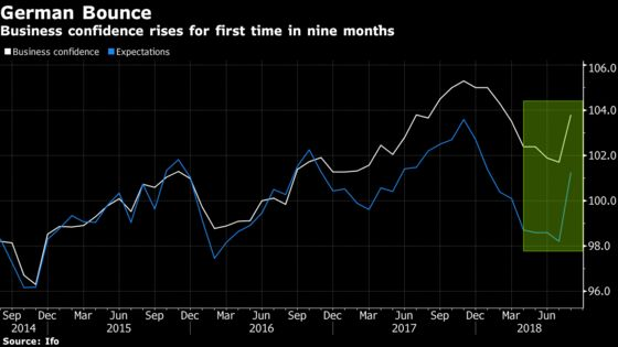 German Business Sentiment Rose for First Time in Nine Months