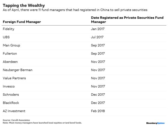 Wall Street Will Struggle to Manage China Money