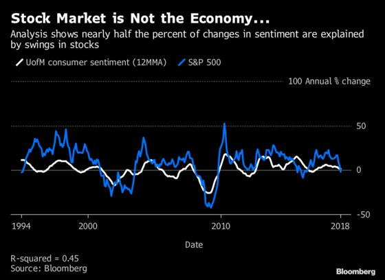 When Market Ills Make the Economy Sick