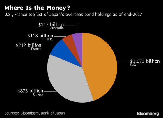 BOJ Policy Tweak That Matters for Global Bonds Already Underway