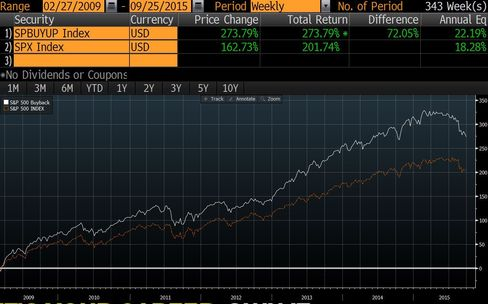 S&P 500 companies that aggressively bought back shares (white line) whupped the overall market in the latest bull run