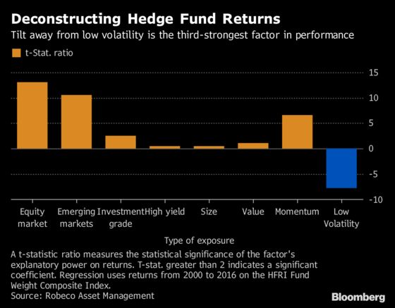 The Hidden Reason Why Hedge-Fund Returns Are at Risk