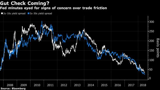 Curve-Flattening Juggernaut Faces Risk From Fed Concern on Trade