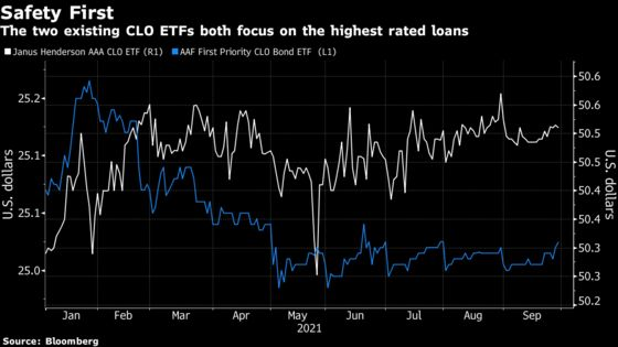 Riskier CLOs Are Coming to the Masses Via an ETF Buying BBB Debt