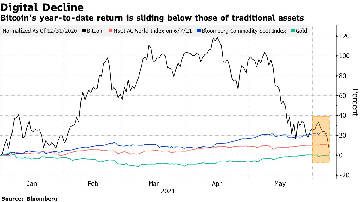 Bitcoin's year-to-date return is sliding below those of traditional assets