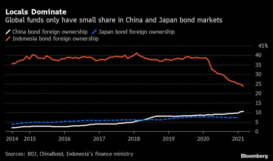 China's Bonds Only One to Gain Among Biggest Markets in Rout