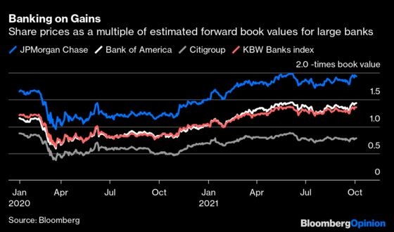 Big U.S. Banks Have Been Stars, But the Encores Are Over