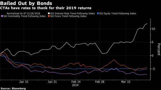 Trend-Following Quants Taste Comeback Powered by Bonds Mania