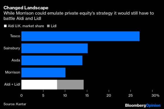 $9 Billion for a Supermarket? Private Equity Has to Think Bigger