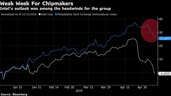 Chipmakers Are Heading TowardWorst Week Since 2016