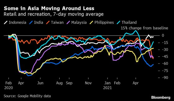 Asia Manufacturing Powers Ahead as Virus Weighs on Outlook