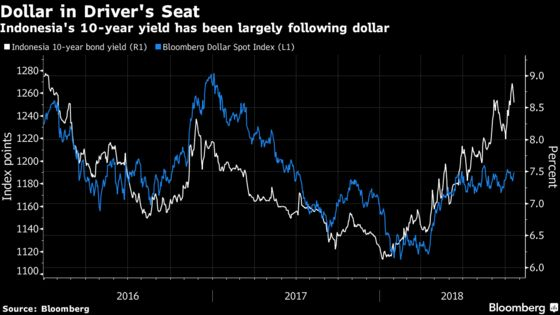 Don't Read Too Much Into Indonesia's Bond Rally, Analysts Say