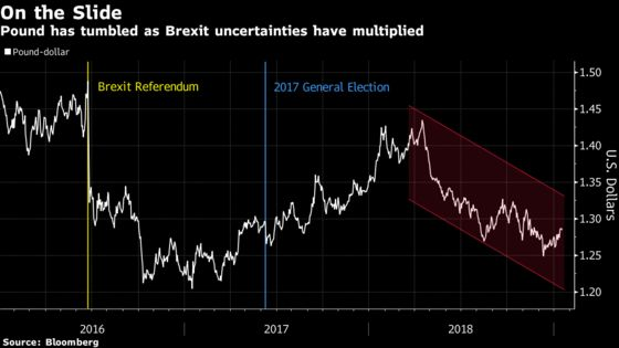 Diverging Brexit Scenarios Send Pound Down After Whipsaw Session