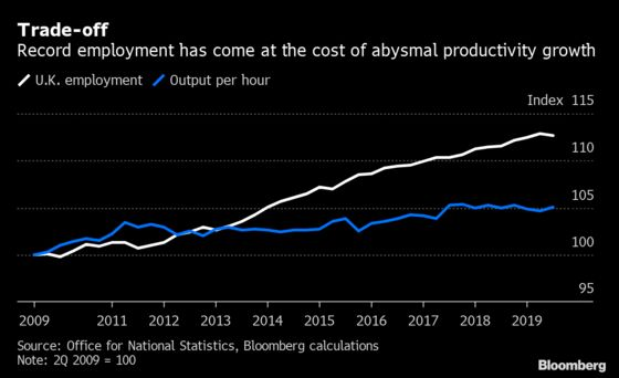 Britain's Productivity Decline Is the Worst in 250 Years