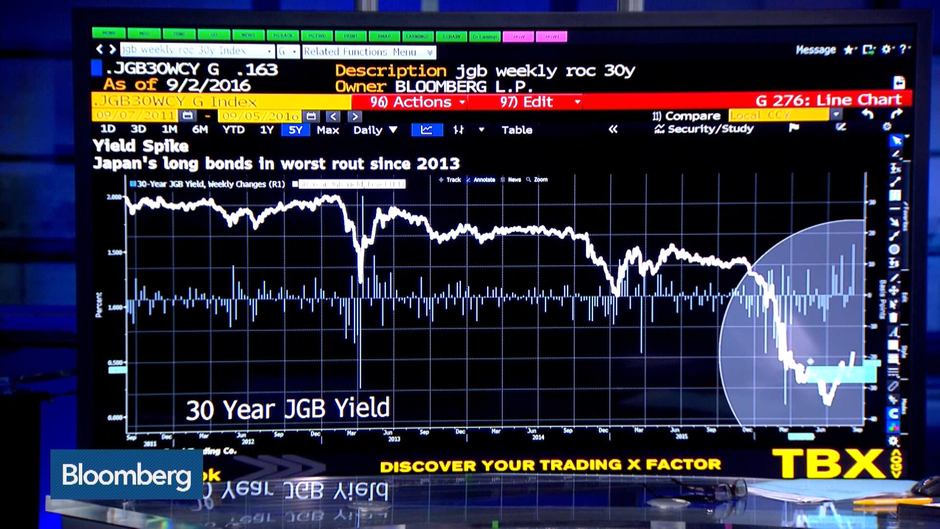 Bloomberg latest forex news