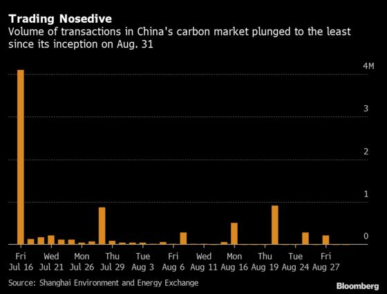 China's Flat-lining Carbon Market May Get Lift From New Permits