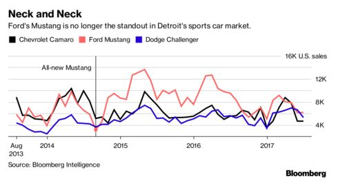 ford s mustang has a problem the new mustang bloomberg rh bloomberg com