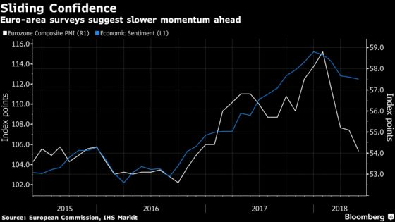 Euro-Area Economic Confidence Slips Amid Budding Political Risks
