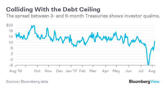 Source: Bloomberg Data