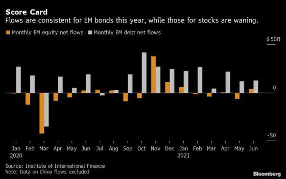Emerging-Market Investors Pile Into Bonds as Delta Spreads